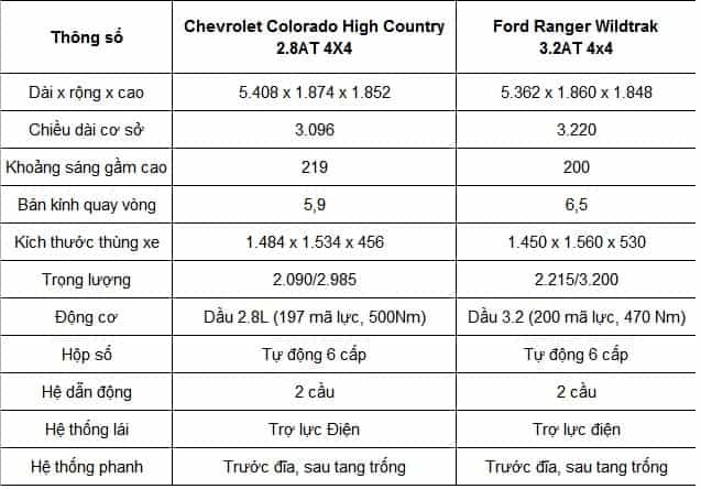 so sanh colorado high country va ford ranger