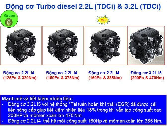 dong co ford ranger 2017