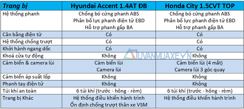 accent-2018-14-at-va-honda-city-top-muaxegiatot-vn-10