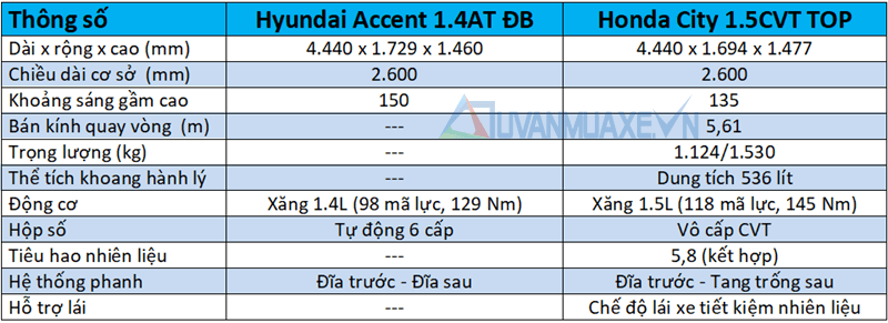 accent-2018-14-at-va-honda-city-top-muaxegiatot-vn-7