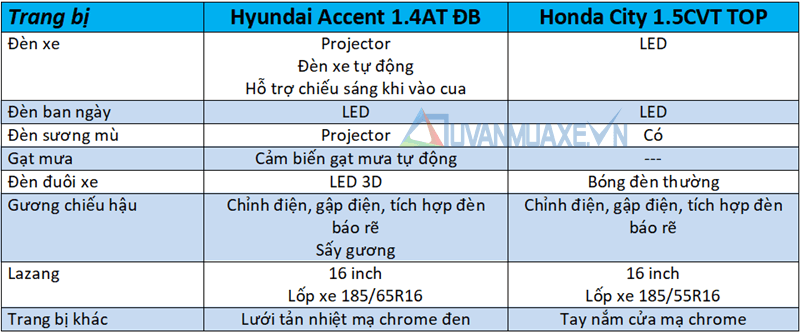 accent-2018-14-at-va-honda-city-top-muaxegiatot-vn-8