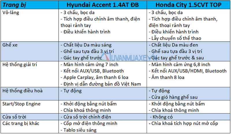 accent-2018-14-at-va-honda-city-top-muaxegiatot-vn-9