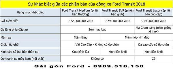 phan-biet-cac-phien-ban-ford-transit-2018-2019-muaxegiatot-vn