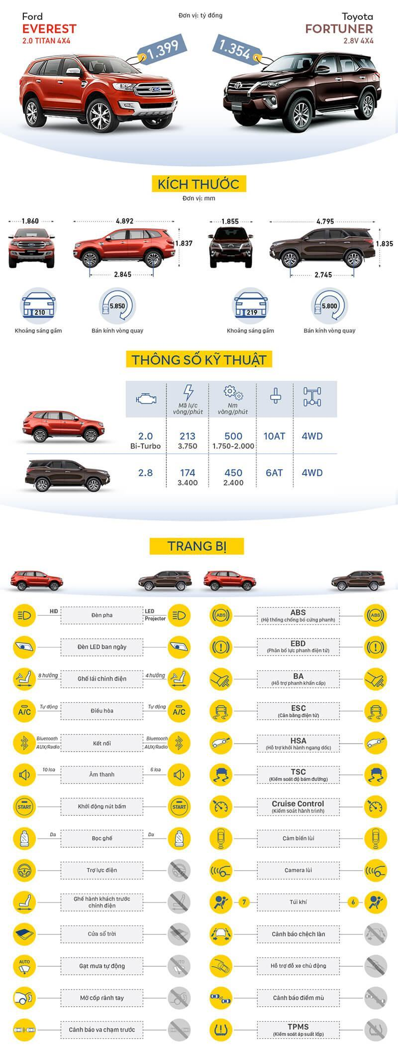 infographic-so-sanh-toyota-fortuner-va-ford-everest-muaxegiatot-vn