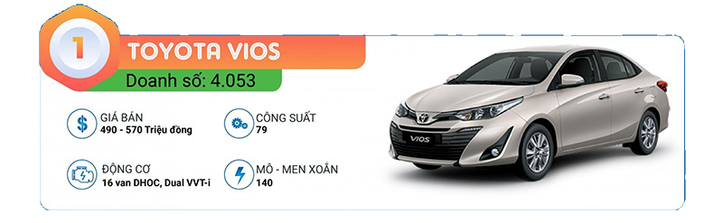 1-toyota-vios-top-10-xe-ban-chay-t12-2021