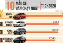 top-10-xe-ban-chay-t12-2021